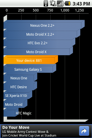 Quadrant Test - LG Optimus One p500 - Overclocked to 730 mhz